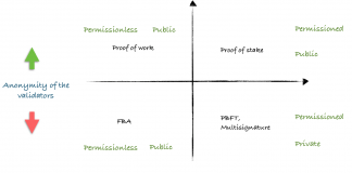 Public and Permissioned Blockchains