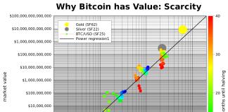 Bitcoin PlanB Bullish