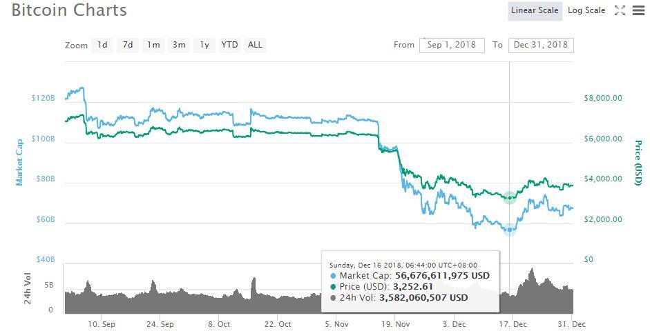 Bitcoin Price Source CoinMarketCap