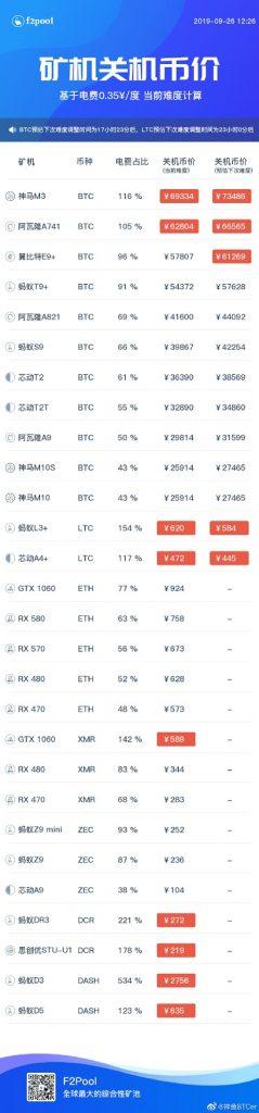 f2pool bitcoin mining pool pic