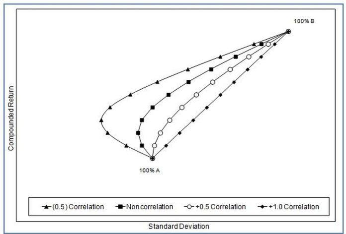 Asset Allocation Correlation