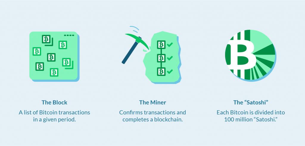 Bitcoin Basics and Blockchain Technology