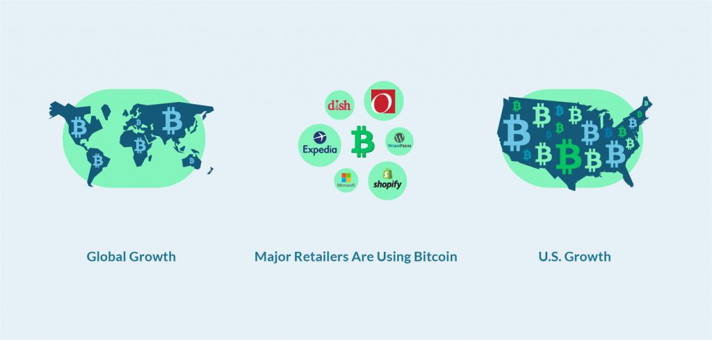 Bitcoin Futures Basics