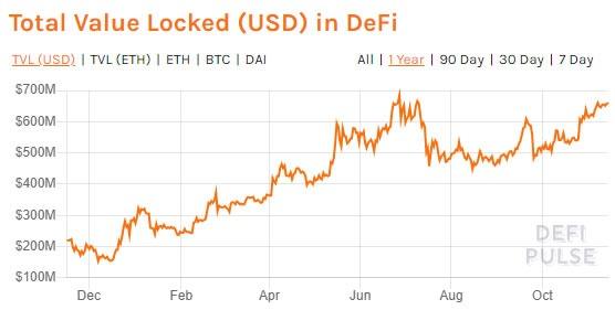 Defi vs Bitcoin Defipulse