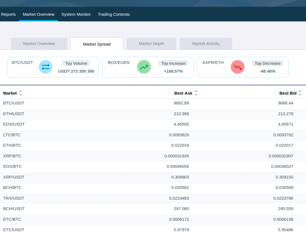 HitBTC Market Spread Deposit and Trading Review