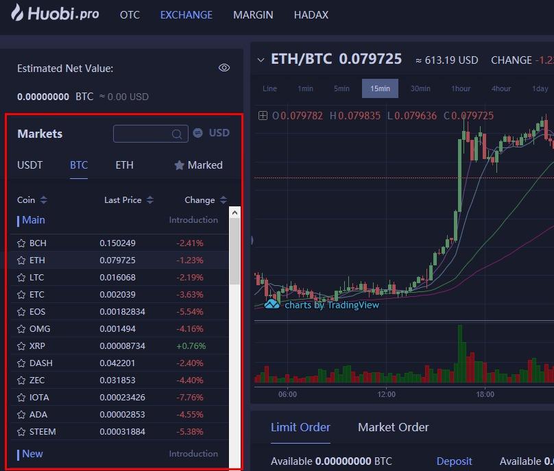 Huobi Market Trading