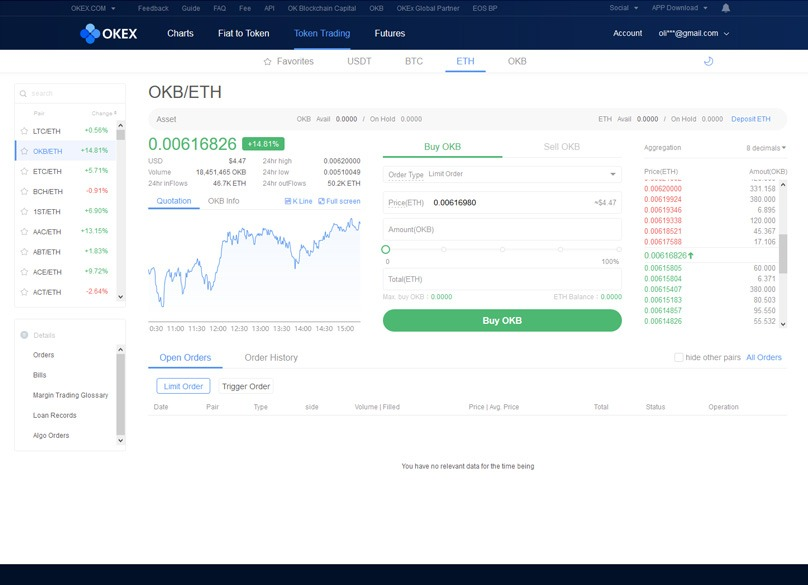 OKEx Token Trading