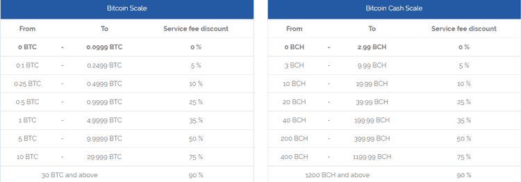 SmartMix.io Bitcoin Mixer Discounts