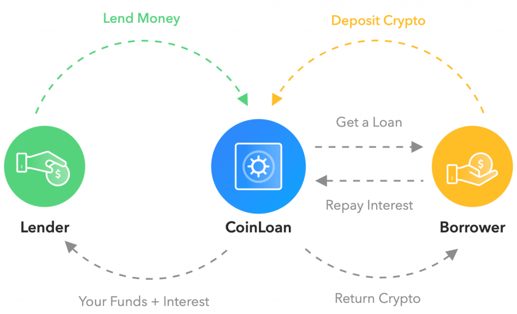CoinLoan How It Works