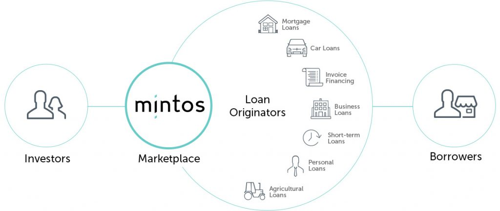 Mintos Investment