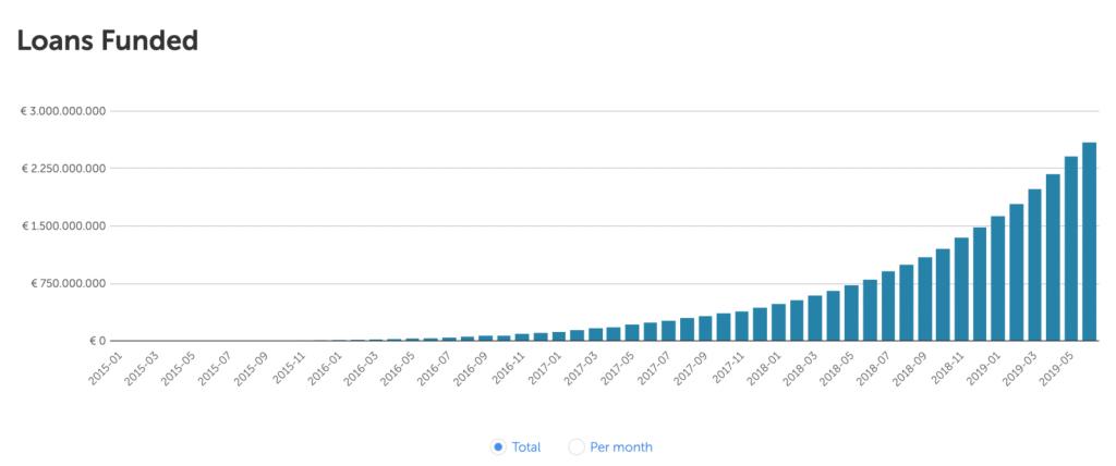 Mintos loan book growth