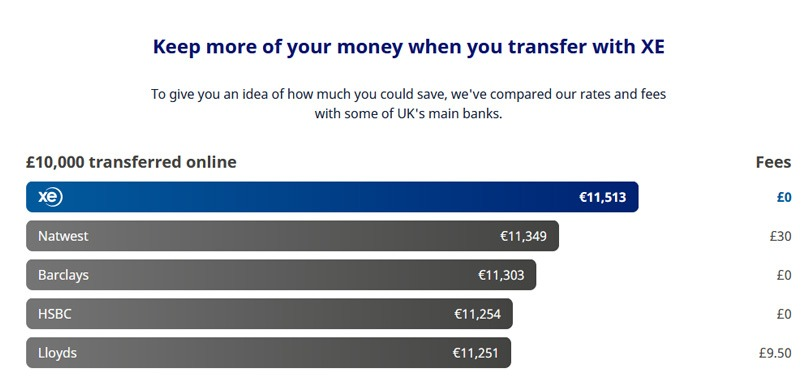 XE Money Transfer Fees Review