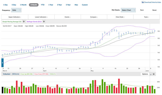 Ally Invest Charts Ally Invest Review US Stock Broker Free Trades and Plenty of Features