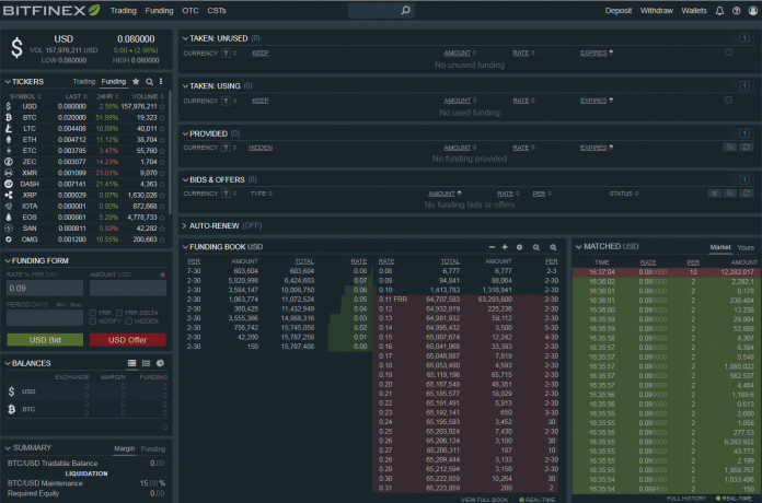Bitfinex Premium Goes Negative Last Time Bitcoin Fell 30 percent in 3 Months