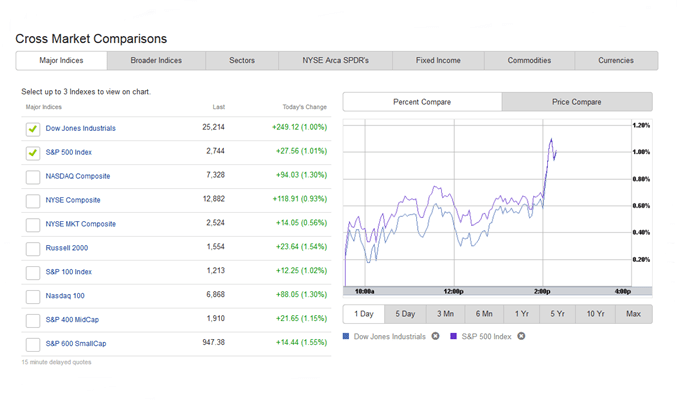 Etrade Comparisons ETRADE Review 2020 – Easy to Use Stock Broker