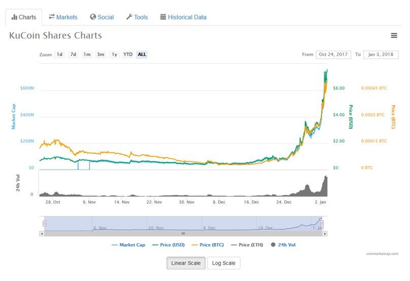 Kucoin Crypto Exchange Shares