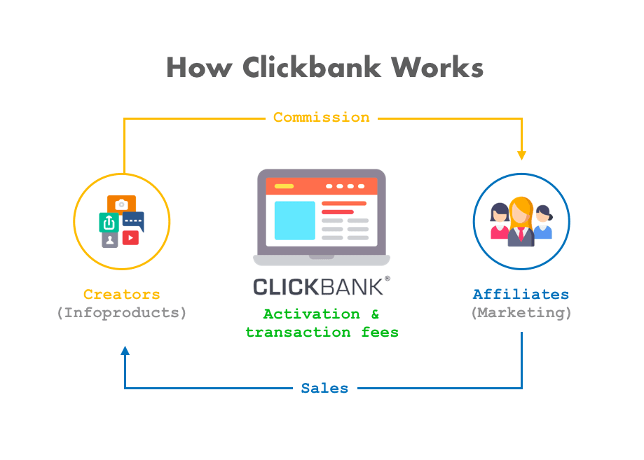 Guide How Clickbank Works