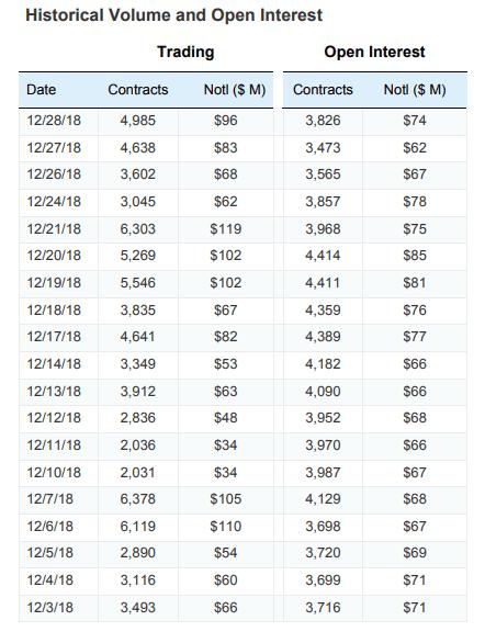 Bitcoin Futures Historical Volumes CME