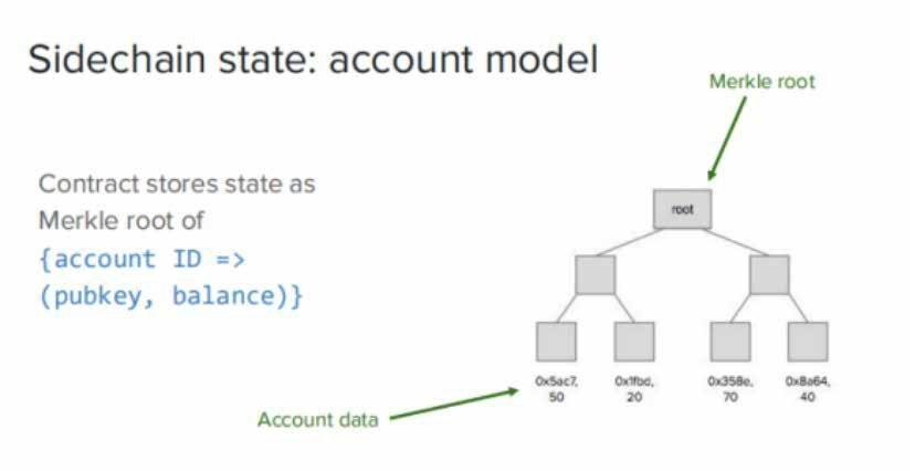 Sidechain State Account Model