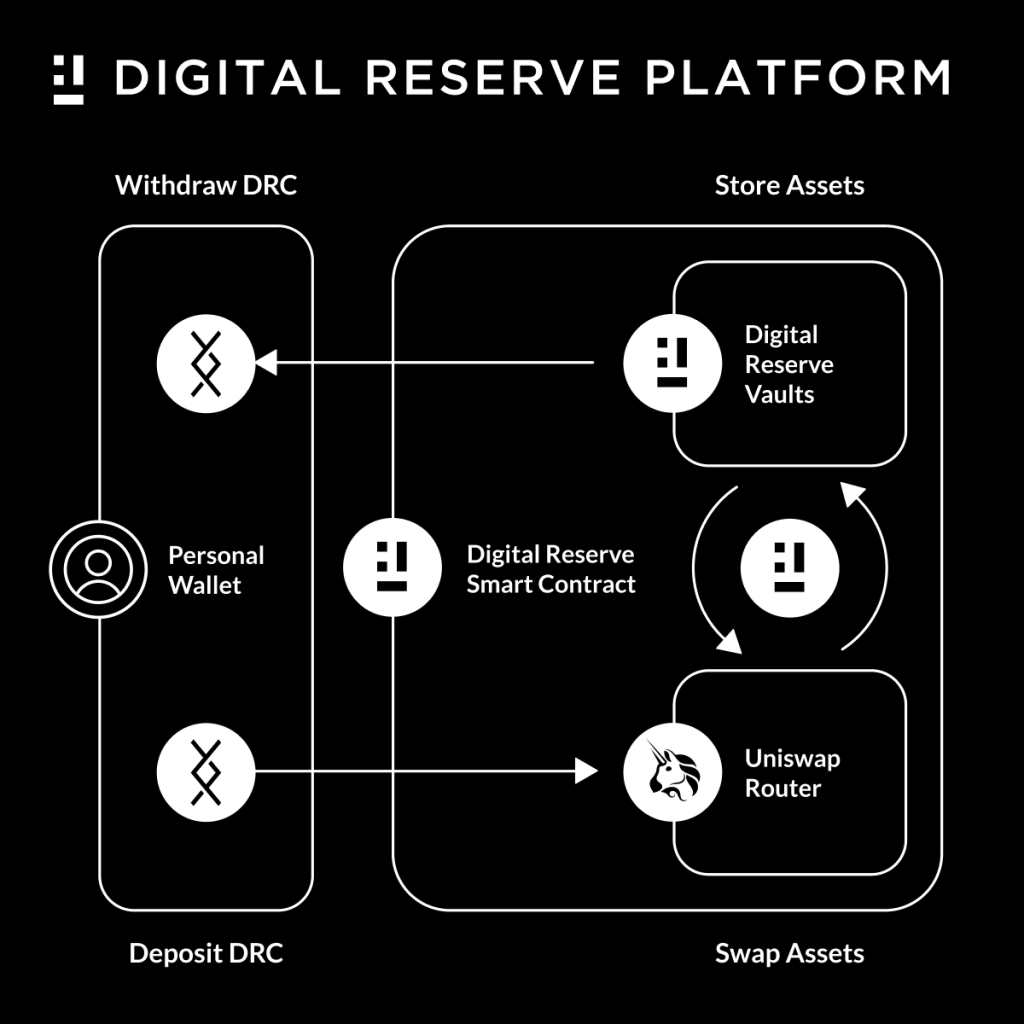 How does the Digital Reserve work