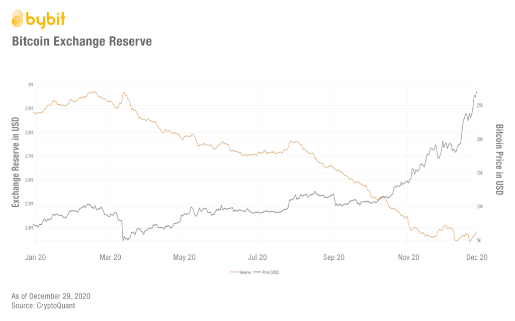 Wall Street ing Crypto