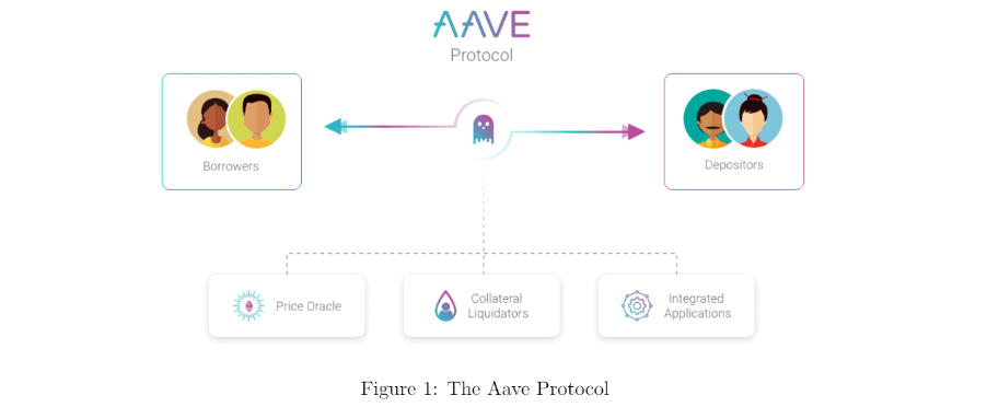 Aave Protocol Explained