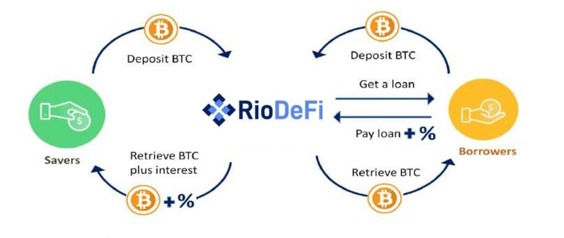 Bitcoin Lending Platform