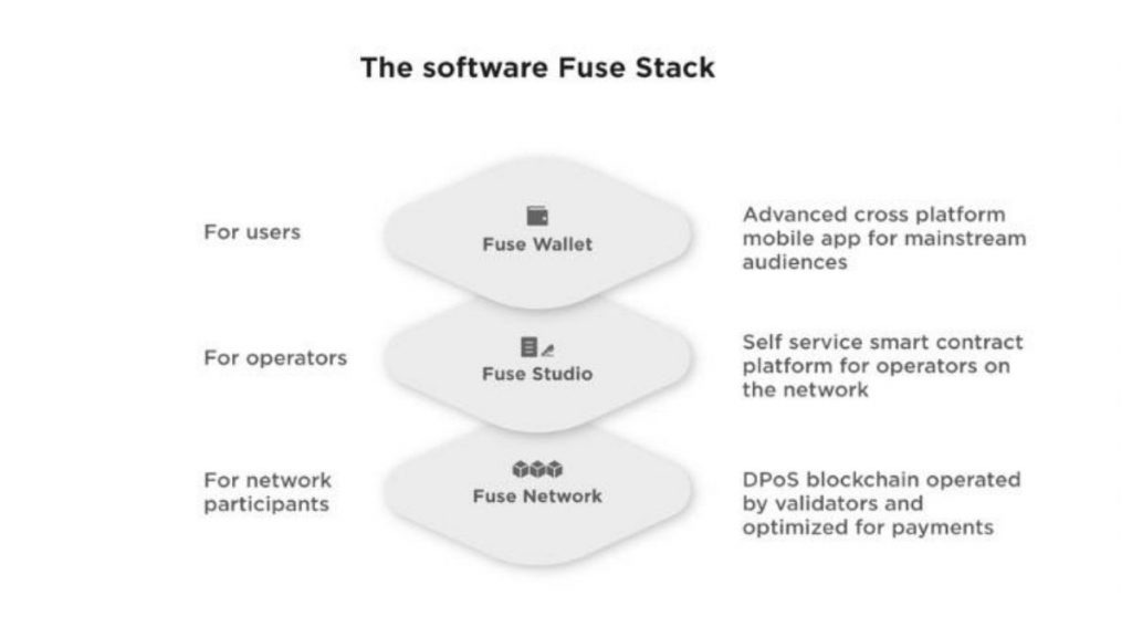How Fuse Network works
