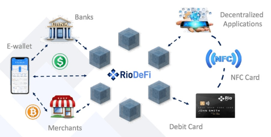 How RioDeFi works