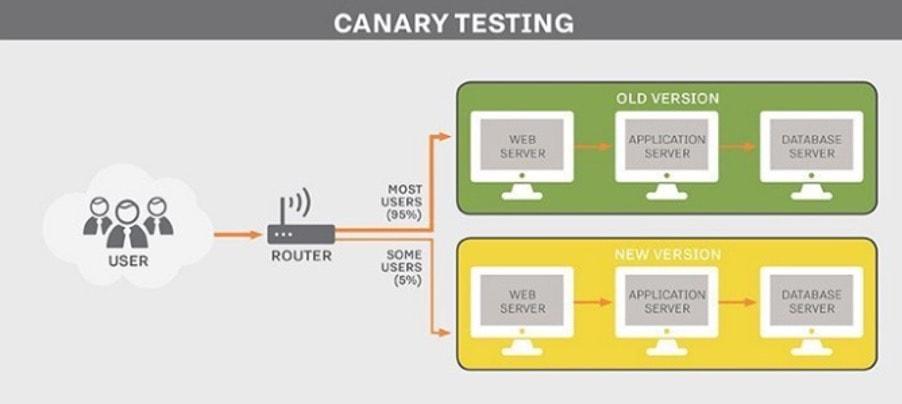 Kusama Canary testing