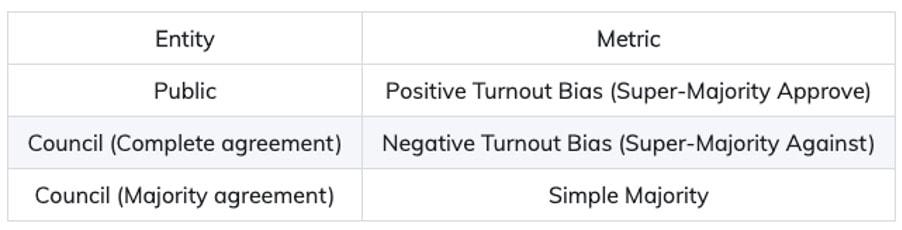 Kusama vote tally