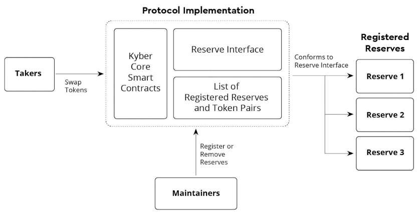 Kyber Networks Protocol Overview