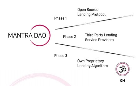 Mantra DAOs 3 phase lending services