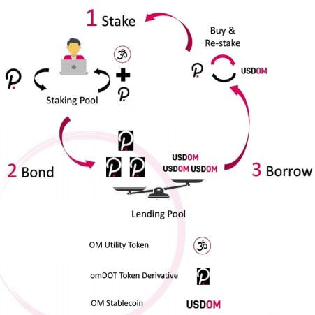 Mantra DAOs staking mechanism