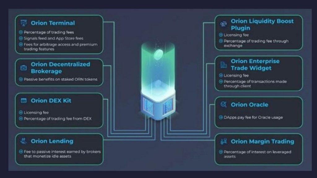 Orion 13 revenue streams