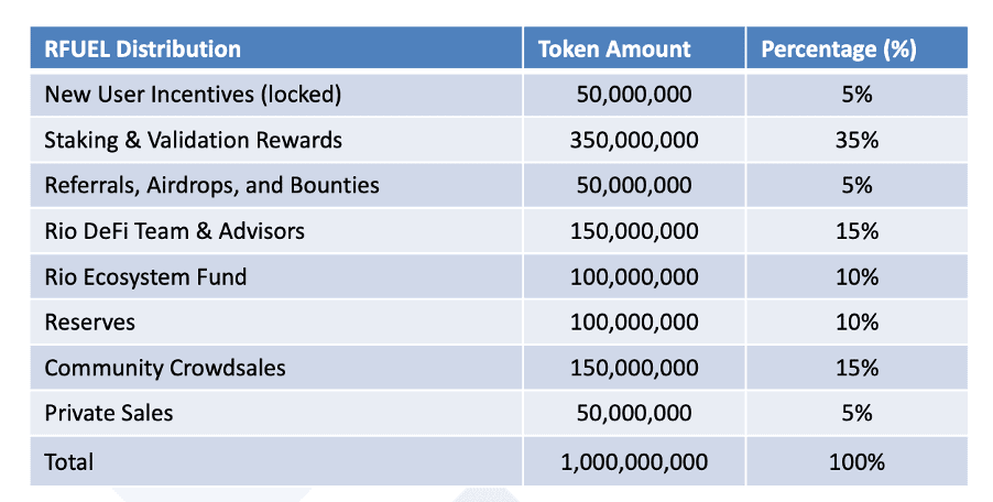 RFUEL token distribution