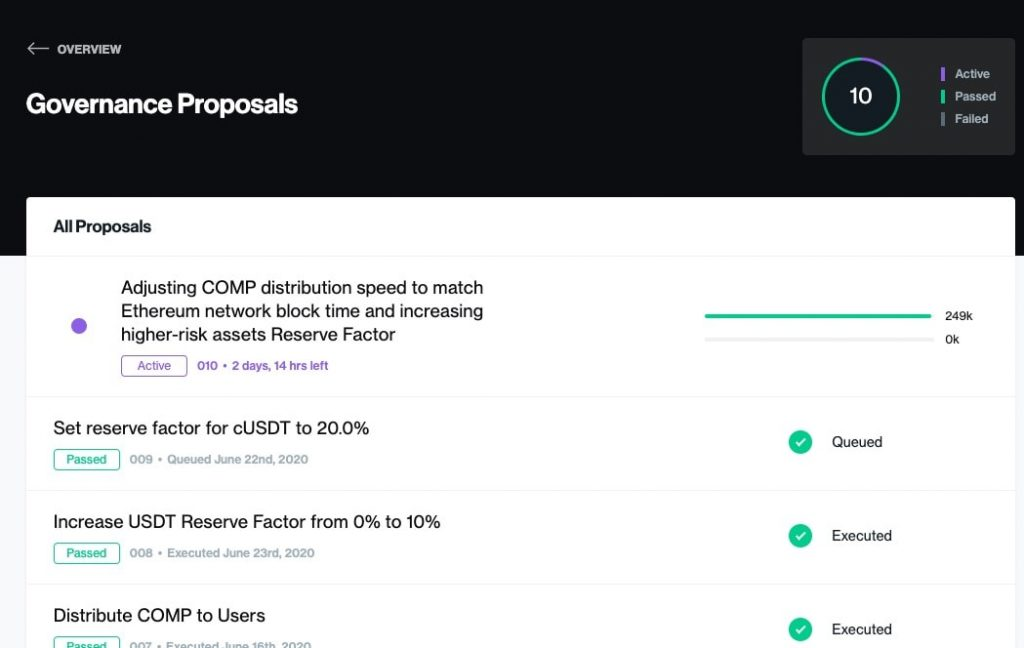 Users can vote on governance proposals and earn more COMP