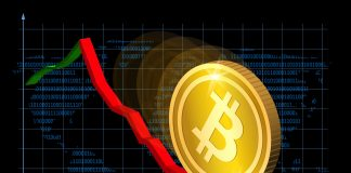 BTC drops to 35months low