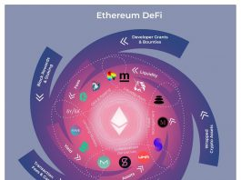 Ethereum defi rewards
