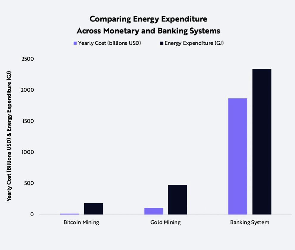 Bitcoin mining eletricity consumption