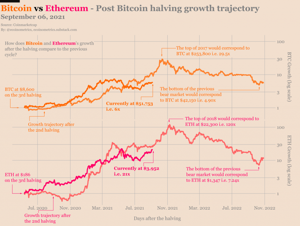 Bitcoin and Ethereums growth trajectory Will ETH flip BTC