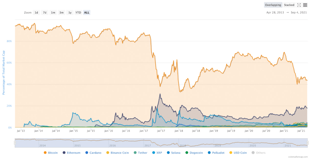 Crypto coin market capitalizations according to coinmarketcap.com . Market dominance levels for this post were recorded on September 4th and 5th 2021
