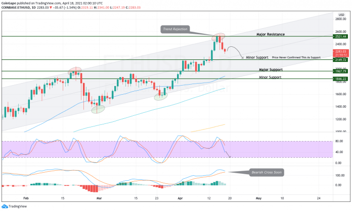 ETH price analyse shows that the Ethereum Price has found strong support to retest the 4000 high mark but with an underlying bearish signal from the relative strength index