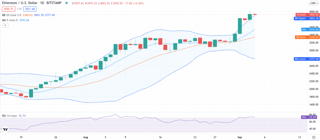 ETHUSD 1 day candlestick price chart ETH Price Analysis