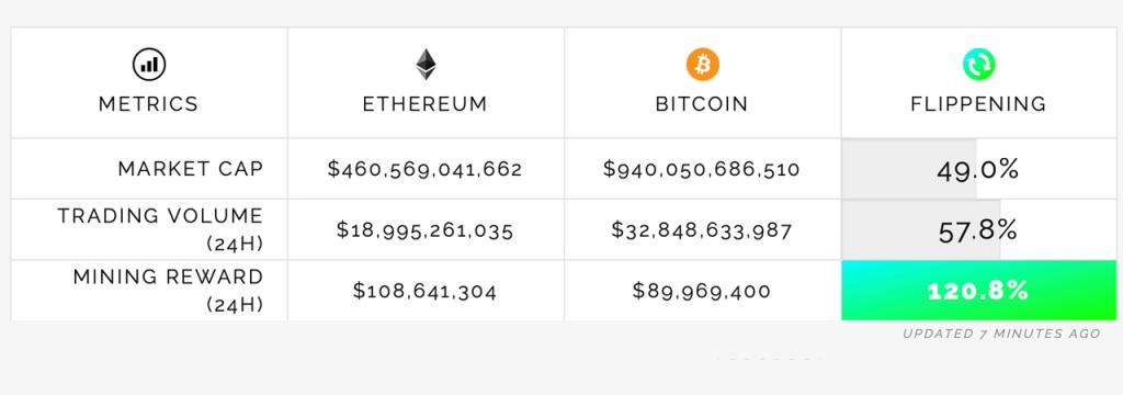 Ethereum vs. Bitcoin Market Dominance